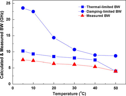 Calculated thermal- (squares) and damping-limited (circles) bandwidth (BW) and plot of the measured (triangles) bandwidth at different temperatures.