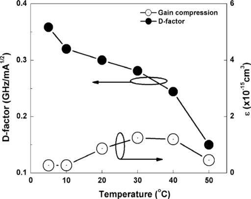 The dependence of D-factor (solid circle) and nonlinear gain compression (hollow circle) on temperature.