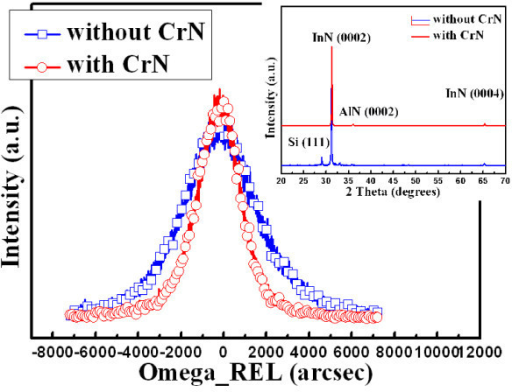 XRCs of the InN nanorods prepared with and without the CrN nanoislands. Inset shows XRD 2θ scans of these two samples.