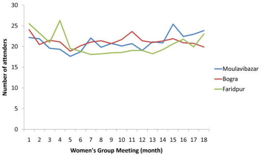 Average attendance of participants (members and non-members) at women's group meetings by district in intervention areas.