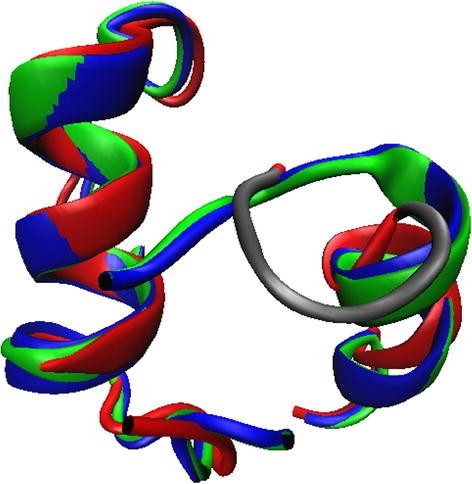 A superposition of three zinc finger domains, residues 479–525. 1KTQ is shown in red, 2KTQ is green, 3KTQ is blue. An additional hinge region, residues 514–517, is shown in gray.