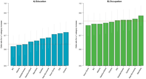 Odds ratios for current smoking for a one-category increase in the level of education and occupation across Canadian provinces.BC British Columbia; PEI Prince Edward Island.