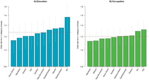 Odds ratios for quitting for a one-category increase in the level of education and occupation across Canadian provinces.BC British Columbia; PEI Prince Edward Island.