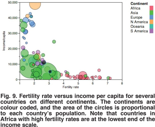 Fertility rate versus income per capita for several countries on different continents. The continents are colour coded, and the area of the circles is proportional to each country's population. Note that countries in Africa with high fertility rates are at the lowest end of the income scale.