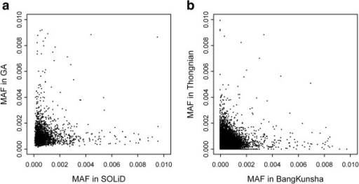 Error rate correlation patterns. a) MAF (minor allele frequency) of putative SNPs called by either SOLiD or Illumina GA. b) MAF in two samples (Bangkunsha and Thongnian) sequenced by Illumina HiSeq.