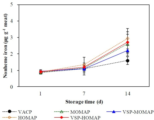 Nonheme iron content in sliced Hanwoo (Korean cattle) beef loin in packaging systems for 14 d at 4°C. Data are presented as means±SD. VACP, vacuum packaging; MOMAP, medium oxygen-modified atmosphere packaging (50% O2/20% CO2/30% N2) alone; VSP-MOMAP, MOMAP combined with vacuum skin packaging; HOMAP, high oxygen-MAP (80% O2/20% CO2/0% N2) alone; VSP-HOMAP, HOMAP combined with VSP; SD, standard deviation.
