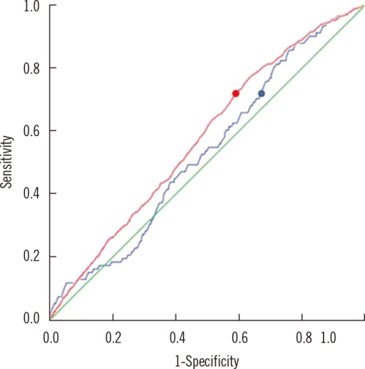 ROC curves to detect urinary tract infection (UTI). The blue line is ROC curve for serum neutrophil gelatinase-associated lipocalin (sNGAL) (area under the curve [AUC]=0.534; 95% CI, 0.308-0.812). By using a cutoff value of 65.25 ng/mL for the diagnosis of UTI, sensitivity and specificity were 70% and 35%, respectively (blue dot). The red line is ROC curve for urine neutrophil gelatinase-associated lipocalin (uNGAL) (AUC=0.576; 95% CI, 0.347-0.799). By using a cutoff value of 5.75 ng/mL for the diagnosis of UTI, sensitivity and specificity were 70% and 42%, respectively (red dot).