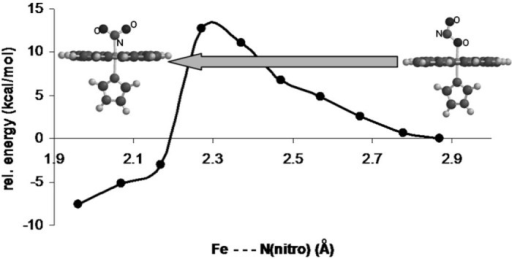 Potential energy surface for nitrite linkage isomerization on a model of ferric myo/hemoglobin (UBP86/6-31G**).