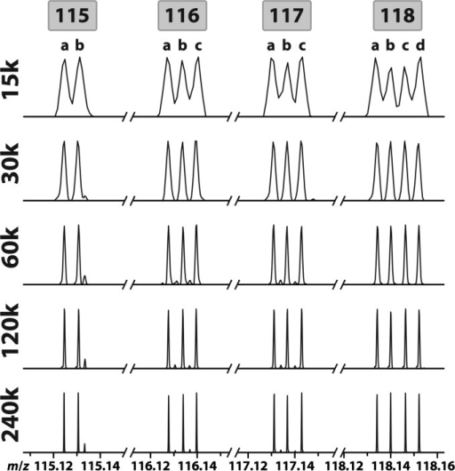 The 12-plexDiLeu reporter ion peaks. The 12-plex reporters weremixed in a 1:1 ratio and infused directly into the Orbitrap Elitemass spectrometer, subjected to HCD MS2 fragmentation,and acquired at resolving powers 15–240k.