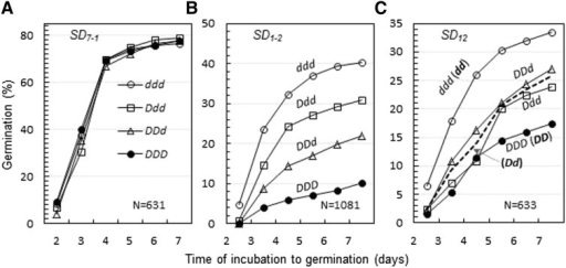 Cumulative germination distributions for four endosperm genotypes of seeds. Seeds were sampled from populations segregating for the seed dormancy locus SD7-1 (A), SD1-2 (B), or SD12 (C). N was the number of seeds used for the germination experiment. Both germinated and nongerminated seeds were determined for endosperm genotypes, which are indicated by combinations of dormancy-enhancing (D) and/or -reducing (d) alleles. Embryo genotypes for SD12 are listed in the parentheses (C).
