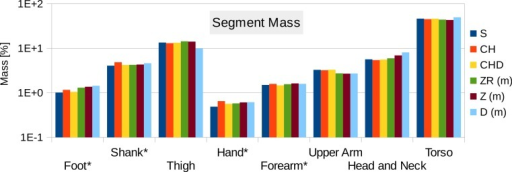 Male visible human segment mass (as % of body mass) of the high-resolution mesh, convex hull, regression model and average values.S, High-resolution surface mesh; CH, Convex Hull of whole body segments; CHD, Convex Hull with subdivided body segments (only segments indicated with an * were subdivided as shown in Fig. 10); ZR, Values predicted using Zatsiosrky's linear regression model (using weight and height); Z, Male average values reported by Zatsiorsky; D, Male average values reported by Dempster (Dempster, 1955; Leva, 1996; Zatsiorsky, 2002).
