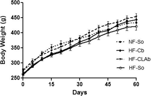 Effect of control or naturally enriched incis-9,trans-11 CLA butters on body weight. Male Wistar rats fed the following dietary treatments for 60 days: Normal fat-Soybean oil (NF-So): diet containing 4.0% soybean oil (SO); High Fat-Control Butter (HF-Cb): diet containing 21.7% control butter and 2.3% SO; High Fat-CLA enriched Butter (HF-CLAb): diet containing 21.7% cis-9, trans-11 CLA-enriched butter and 2.3% SO; High fat-Soybean oil (HF-So): diet containing 24.0% SO. All data are presented as mean values ± S.E.M (n = 10 rats/group). Statistically significant differences were determined by Anova followed by Newman-Keuls. *p < 0.05, **p <0.01.