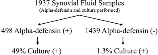 Synovial fluid samples, from patients undergoing arthroplasty, having both an alpha-defensin test and synovial fluid culture, were included in this study. The figure depicts the overall breakdown of results.