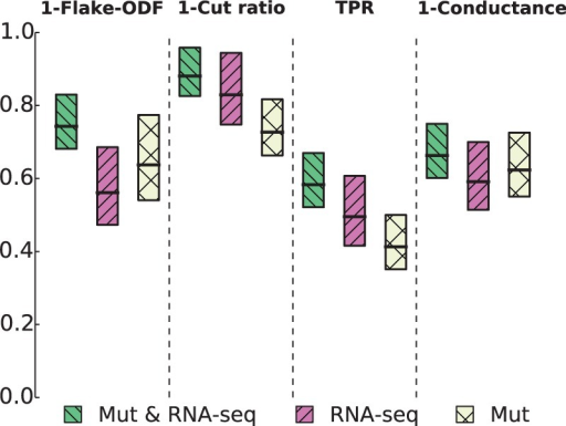 The strength of association between gene sets from the Gene Ontology (GO) and networks inferred with FuseNet. Inferred networks were overlaid with GO terms and subnetworks induced by each GO term were assessed for how well they corresponded to network communities. Four different scoring functions were used to quantify the presence of different structural notions of communities (Supplementary Section S4) that can appear in biological networks: flake-over-median-degree (flake-ODF), cut ratio, triangle participation ratio (TPR) and conductance. Considering breast cancer RNA-sequencing (RNA-seq) and somatic mutation data (Mut), these boxplots show the gains that fusion of data from different distributions (Mut & RNA-seq) can offer over network inference from any dataset alone, either RNA-seq or Mut. Poisson FuseNet was used with RNA-sequencing data, multinomial FuseNet with somatic mutation data and fully-specified FuseNet for joint consideration of RNA-sequencing and mutation data