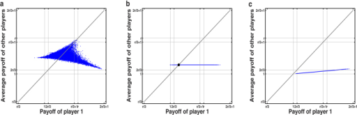The payoff of player 1 versus the average payoff of other two players in a three-player IPGG with r = 1.6. The game is simulated 50000 times and each payoff pair is depicted as a single point in the two-dimensional area. (a) Player 1 adopts a non-ZD strategy with p1 = [1, 0, 0, 0, 0, 1, 1, 1] for the outcomes of {CCC,CCD,CDC,CDD,DCC,DCD,DDC,DDD}, where the payoff pairs are distributed into a two-dimensional area. (b) Player  adopts an equalizer strategy p1 = [0.08, 0.15, 0.15, 0.22, 0.17, 0.24, 0.24, 0.31] and player 2 and player 3 both adopt random strategies. The sample points of payoffs form a straight line with slope zero, regardless of player 2's and player 3's strategies.(c) Player 1 adopts a χ-extortion strategy with p1 = [0.87, 0.87, 0.87, 0.86, 0.01, 0, 0, 0] and χ = 7.9. The sample points of payoff pairs fall into a straight line with slope less than 1, which indicates the extortioner always seize a larger payoff than the opponents' average payoff.