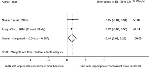 Pooled data of the effect of concealment of allocation on treatment effect estimates using continuous outcomes.
