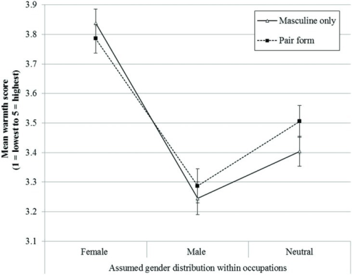 Mean scores on the warmth dimension for occupations with different gender distributions.