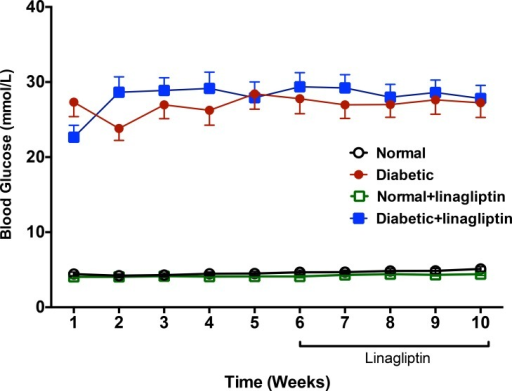Plasma glucose concentrations measured from 1–10 weeks after administration of STZ (50 mg/kg IV).Linagliptin treatment (2 mg/kg po per day) commenced 6 weeks after STZ administration. Linagliptin did not affect plasma glucose in normal or STZ treated rats.