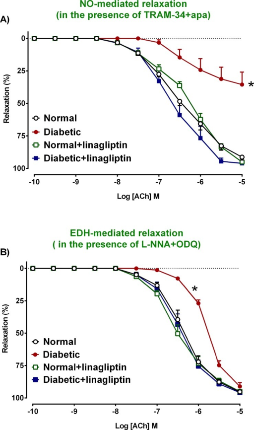 Relative contribution of NO and EDH to endothelium-dependent relaxation.NO and EDH-mediated relaxation in isolated mesenteric arteries from normal (a), diabetic (b), normal+linagliptin (c), diabetic+linagliptin (d) rats. In each group of experiments, arteries were precontracted with PE to similar levels: 63±2 (a), 65±0.6 (b), 65±1 (c), 63±1 (d) %KPSS, n = 8–9 experiments. Results are shown as mean±SEM. See Table 2 for pEC50 and Rmax values derived from this data. *P<0.05 vs normal.