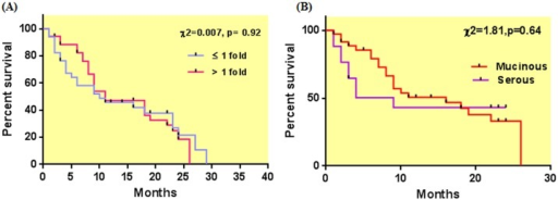 Kaplan Meier survival curve with respect to (A) fold change (B) mucinous and serous histopathological subtypes.