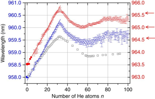 Absorption wavelength as a function of He atoms attached.Centre positions for the absorption spectra of HenC60+ around 958 nm (blue open circle, left y axis) and 964 nm (red open triangle, right axis) plotted as a function of n, the number of helium ad-atoms on the fullerene ion surface. The error bars indicate s.e.m. of the centre position of the Lorentzian profiles fitted to the ion signal depletion (see Fig. 2). The absorption wavelengths (corrected to vacuum) that were obtained for zero to a few helium atoms by Maier and colleagues9 are indicated by the bold symbols. The red arrows indicate the wavelengths at which the mass spectra shown in Fig. 1 were measured. The open grey squares represent calculated absorption wavelengths for HenC60+ including quantum effects, renormalized by a factor of 1.0008.