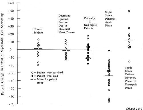 The effect of serum from septic shock patients and control groups on the extent of myocardial cell shortening of spontaneously beating rat heart cells in vitro. Septic shock patients during the acute phase demonstrated a statistically significant lower extent of shortening (P < 0.001) compared with any other group. Reproduced with permission from [38].