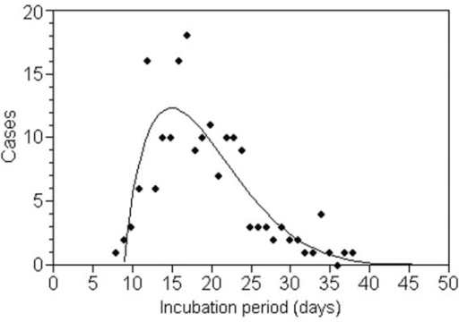 The incubation period distribution of typhoid fever in Old Salem Chautauqua, 1916, fitted to Pearson's Type I distribution. The incubation period started at an assumed time of exposure due to a flood that occurred 4 days before closing the water supply to Chautauqua. Since there were 4 possible days of exposure to contaminated water, the original study used the mid-point as a single time point of exposure. See [46] for the original descriptions.