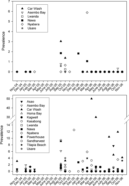 Prevalence (percent of snails infected) of S. rodhaini (top) and S. mansoni (bottom) at various sites in the Lake Victoria basin of Kenya over a 2 year period.Blank spaces indicate that either snails were not present or no collections were made.