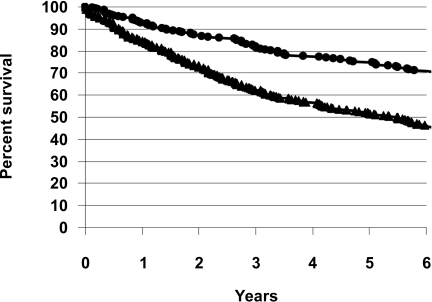 Survival graphs for cohort 1 (▴) and cohort 2 (•). The 5-year survival of 52.0% in cohort 1 improved to 73.2% in cohort 2 (P < 0.001).