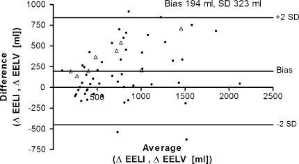 Bland–Altman analysis. Comparison of ∆end-expiratory lung volume (∆EELV) measured with a multibreath nitrogen washout technique and ∆lung volume obtained from changes in end-expiratory lung impedance (EELI) calculated with the slope between tidal impedance variation and tidal volume at 5 cm H2O PEEP. Open triangles represent patients on assisted spontaneous breathing, and black dots represent patients on controlled ventilation. The linear correlation is shown in Fig. A (see Electronic supplementary materials)