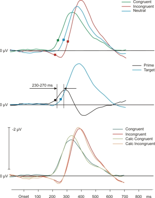 Upper panel: Grand average LRP waveforms of Experiment 2. Depicted are								congruent, neutral, and incongruent conditions. Middle panel: Grand average								waveforms of the calculated LRP effects across conditions of prime and								target in Experiment 2. Lower panel: Directly measured congruent and								incongruent conditions in comparison to the calculated congruent and								incongruent conditions. The basis for the calculated conditions is the								neutral condition. Calculated congruent and incongruent conditions result								from the directly measured neutral prime activity plus/minus the prime								activity averaged across congruent and incongruent conditions. Symbols stand								for LRP onsets.