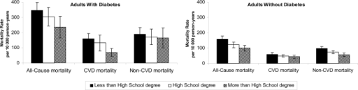 Age- and sex-standardized all-cause, CVD, and non-CVD mortality rates (95% CIs) according to educational level among adults with and without diabetes.