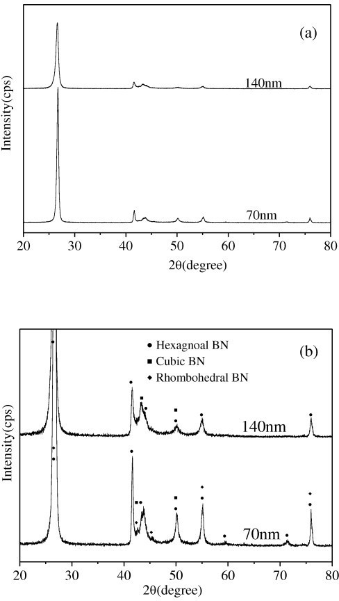XRD patterns of the BN nanoparticles. (a) Original pattern (b) partial enlarged pattern.