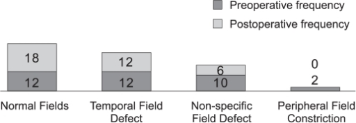 Pre- and postoperative patterns of visual field defects.