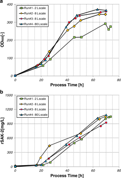 a. Overlay of OD60 values for rSAK-2 fermentations at different bioreactor scales. b: Overlay of rSAK-2 titers for fermentations at different bioreactor scales.
