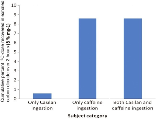 Caffeine breath test following the ingestion of Casilan®, labeled caffeine and both Casilan® and labeled caffeine