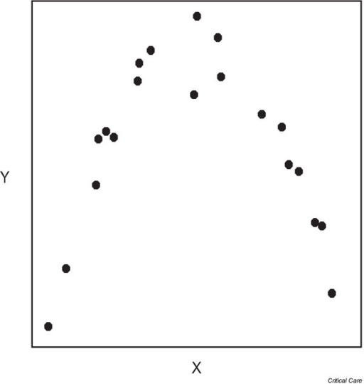nonlinear relationship correlation coefficient example