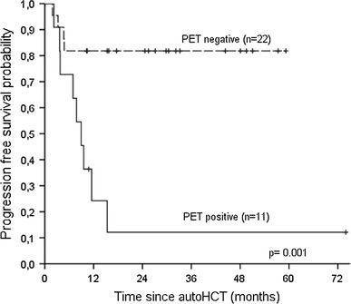 Kaplan–Meier estimates of progression-free survival for patients stratified by pretransplant 18FDG positron emission tomography (PET) status