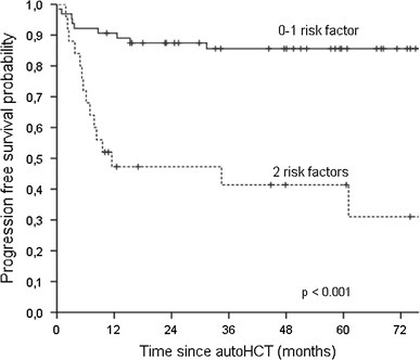 Kaplan–Meier estimates of progression-free survival for patients with refractory Hodgkin lymphoma stratified by the number of the following risk factors: disease status at transplant worse than CR, and two or more prior salvage therapy lines