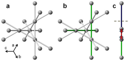 Structural effect of dimerization in spinels.(a) Regular pyrochlore sublattice in the high temperature cubic phase of transition metal spinels. All near neighbor transition metal distances (grey) are of equal average length (t2g are degenerate). The metal-metal bonds are shown, indicating degenerate interpenetrating 1D chains of ions. (b) Structural distortion (for example tetragonal along c-axis) lifts the degeneracy (making the (110)-type directions (green) special). (c) Dimerization along the (110)-type chains occurring in the low temperature insulating phases results in a redistribution of bond-lengths: each dimer converts two average distances to a pair of short (red) and long (blue) distances. Details of the three dimensional ordering of the dimers then depend on the specifics of the transitional metal spinel family.