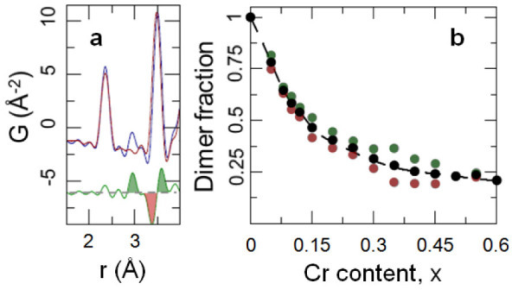 Dimer signal in the PDF and estimate of the fraction of dimerized Ir4+.(a) Comparison of experimental PDFs at 300 K (red) and 10 K (blue) over a narrow r-range for CuIr2S4, with the difference curve (green) offset for clarity. Shaded features in the difference curve (color coded by green for dimer and red for loss peaks) are used in the dimer fraction evaluation. (b) Evolution of the dimer fraction with Cr-doping: the color code corresponds to that used for marking the features in the difference curve in (a), that were considered in the numeric integration analysis described in the Supplementary Material. Solid black symbols represent an arithmetic average of green and red values, while the dashed line is a guide to the eye.