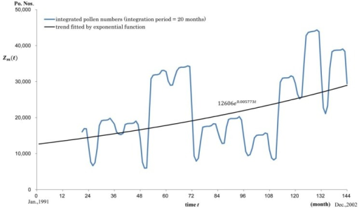 Trend line for the integrated pollen numbers for a fixed integration period (20 months) for each month during the study period Zm(t). is the integrated pollen numbers for m months. For example, if m = 20, its trend line fitted by exponential function was 12606e0.005773t. Vertical axis: pollen numbers (Po. Nos.). Horizontal axis: time t.