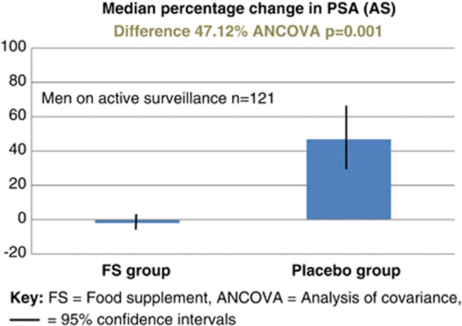 Subgroup analysis: median percentage change in PSA for the 121 men managed with active surveillance (AS).