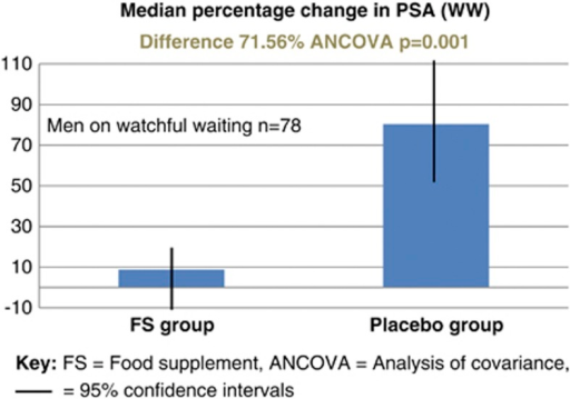 Subgroup analysis: median percentage change in PSA for the 78 men managed with watchful watching (WW; PSA relapse following previous radiotherapy).