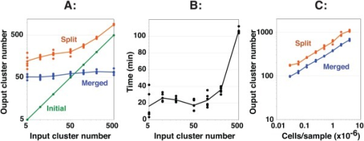 Performance characteristics of SWIFT including robust convergence on a final cluster number. A single sample of influenza-stimulated human PBMC was analyzed by ICS and flow cytometry, and then a random subset of 100,000 cells was clustered in SWIFT using seven fluorescence and two scatter dimensions. (A) Different values of the input cluster number were used in the first step (six replicates per point). The numbers of clusters found after the first (Initial, green), second (Split, orange), and third (Merged, blue) steps are shown. (B) Run times for the analyses in A are shown. Analysis was performed on a 2.4 GHz Mac Pro with 8 cores. (C) Samples containing different cell numbers, randomly sampled from a concatenate of influenza-stimulated human PBMC samples, were analyzed in triplicate in SWIFT using 100 input clusters. [Color figure can be viewed in the online issue, which is available at wileyonlinelibrary.com.]