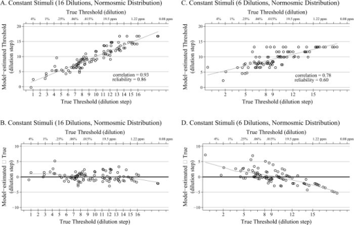 Scatter and Bland-Altman Plots for Normosmics.A. Scatter plot (plus regression line) of the relationship between the model-estimated thresholds and the true thresholds for a single replication of the 16-dilution constant stimuli design, with thresholds drawn from 590 normosmic distribution (n = 100). B. Corresponding Bland-Altman plot with LOWESS smoother of the 16-dilution constant stimuli design, with thresholds drawn from 590 normosmic distribution (n = 100). C. Scatter plot (plus regression line) of the relationship between the model-estimated thresholds and the true thresholds for a single replication of the 6-dilution constant stimuli design, with thresholds drawn from 590 normosmic distribution (n = 100). The 6 dilutions are evenly distributed across the range of possible thresholds and the administered dilution steps are noted on the lower x-axis. D. Corresponding Bland-Altman plot with LOWESS smoother of the 6-dilution (evenly distributed) constant stimuli design, with thresholds drawn from 590 normosmic distribution (n = 100).
