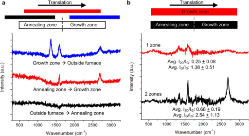 Benefit of continuous thermal processing with direct transition from a reducing to carbon-containing atmosphere. a) Raman spectra of Cu foil strips that were translated from upstream of the furnace to the annealing zone (black), from the annealing zone to the growth zone (red), and from the growth zone to the exit (downstream) of the furnace (blue). The sample sequentially exposed to the annealing and growth zones shows the best result, and growth does not occur in the annealing zone only. b) Comparison of Raman spectra for CTCVD processing with both zones to processing with the growth zone only.