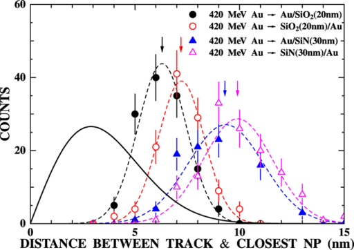 Distributions of the distance between the ion track and the closest gold nanoparticle.The results for the irradiation of a-SiO2 with 420 MeV Au ions on the front surface (solid circles) and on the rear surface (open circles) are shown. The results of a-SiN are also shown by solid triangles (front surface irradiation) and open triangles (rear surface irradiation). The arrows show the average distances. The dashed lines show the results of Gaussian fitting. The solid line shows the calculated distribution if nanoparticles are not desorbed by the ion impact (see text).