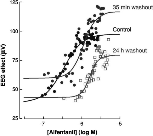 PK–PD analysis of the EEG effect of alfentanil in rats following in vivo μ-opioid receptor (MOP) knockdown with β-flunaltrexamine. Pretreatment with β-flunaltrexamine resulted in an approximately 60 % reduction of functional MOP receptors at 35 min and at 24 h post administration. A parallel shift in the concentration–effect relationship without a major change in maximum effect was observed. This reduction in functional receptors is consistent with the observation that the MOP receptor functions with a high receptor reserve. Reproduced from Garrido et al. [74]