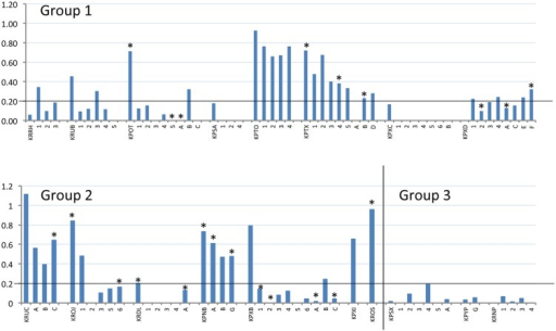 Reactivity of BVDV-infected rabbits and their offspring to BVDV antigen. S/P values (vertical axis) of terminal serum samples from all tested dams and offspring (horizontal axis) are plotted. Dams are identified by their four-letter ear-tag codes, while the tested offspring follow the respective dams, identified by single letters or numbers depending on their survival, as described in Table 2. Experimental group is indicated within each chart. The position of the S/P value cut-off for these samples (0.2) is indicated by a horizontal line on each chart. All offspring tested here by ELISA were also tested by RT-PCR and positive RT-PCR results are indicated by an asterisk above the relevant column (∗).